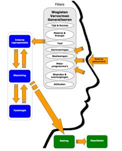 NLP communicatiemodel